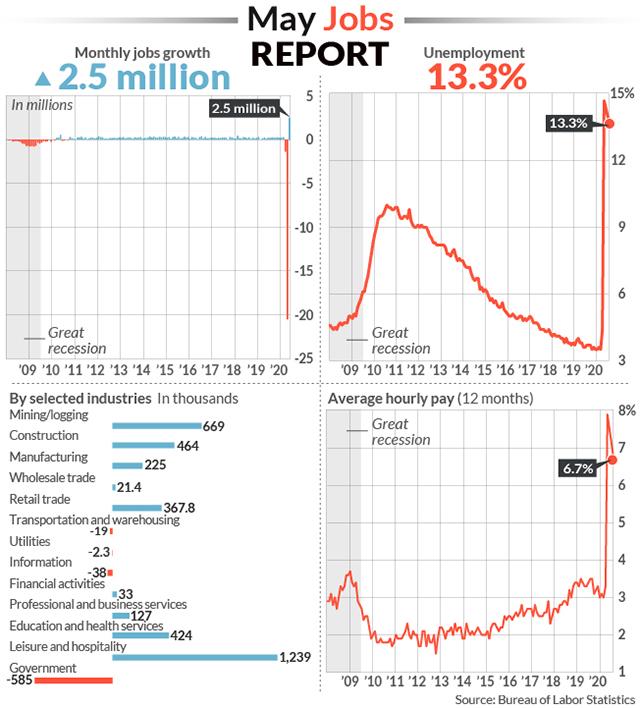 Empregos nos EUA sobem