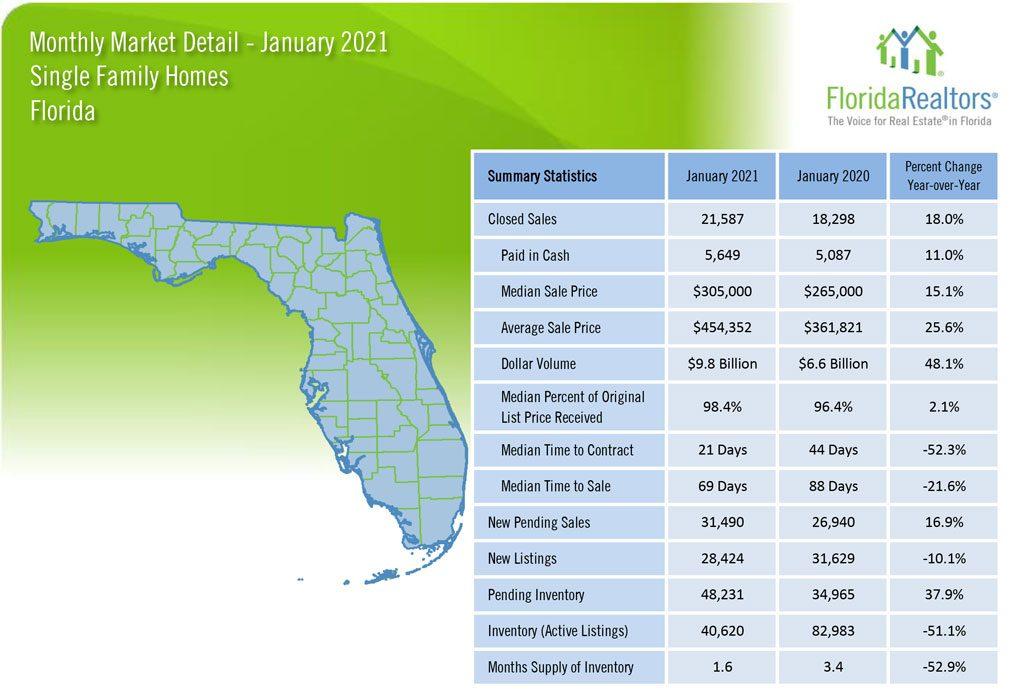 Mercado Imobiliário na Flórida: Vendas de Casas Janeiro 2021